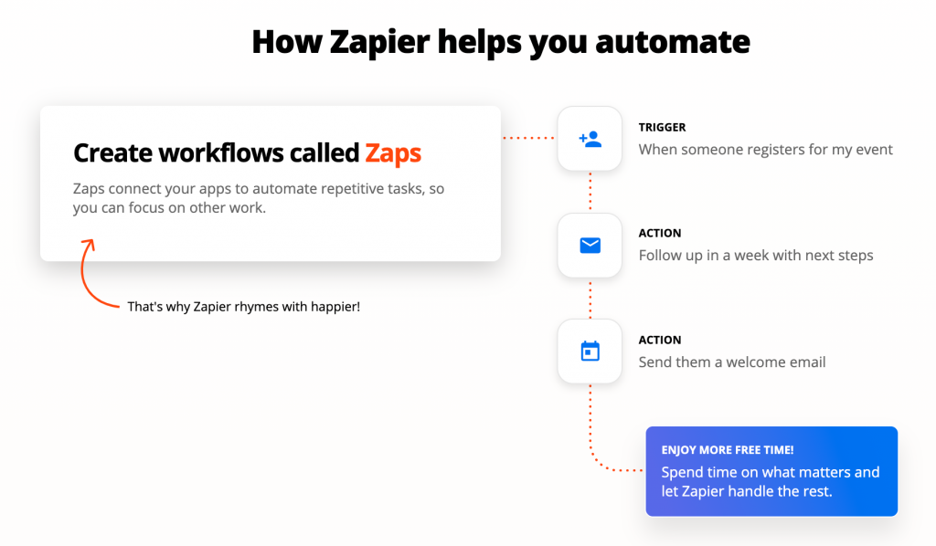 Screenshot from Zapier showing graphic of zap workflow against a white background.